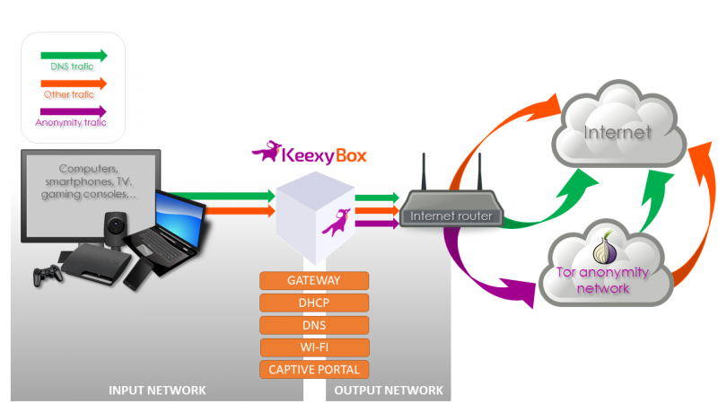 [Image: keexybox_net_topology_as_gateway_v2.png?...tok=ef853b]